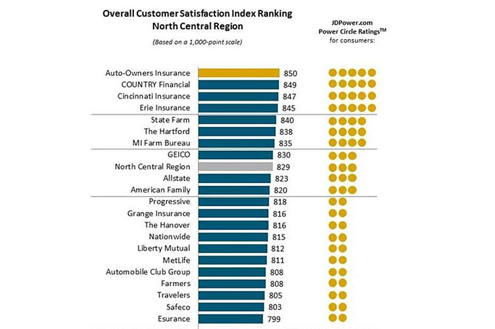 Insurance Auto Insurance Rankings