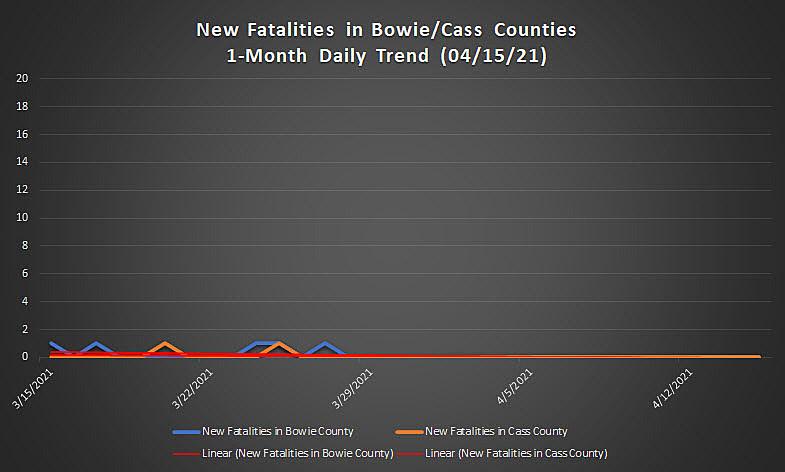 Texarkana Area COVID-19 Numbers for April 16, 2021