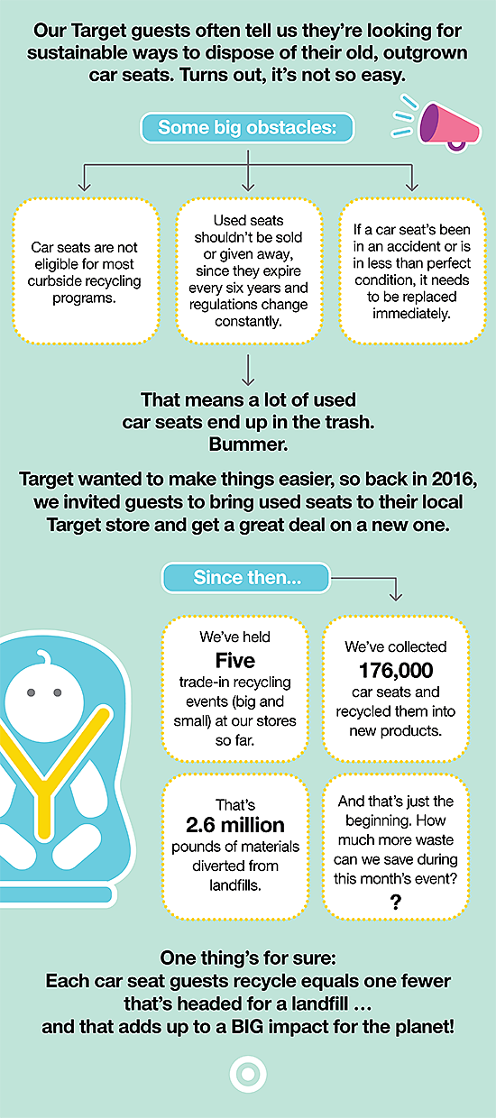 Car Seat Disposal >> Target S Annual Car Seat Trade In Event Is This Week