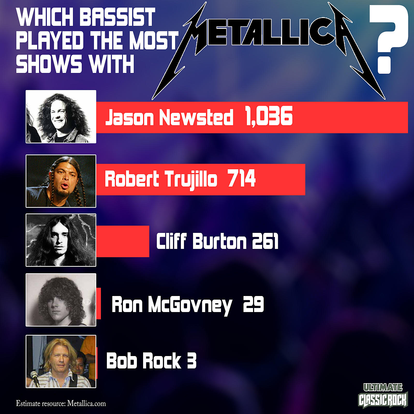 Which Metallica Bassist Has Played the Most Shows?