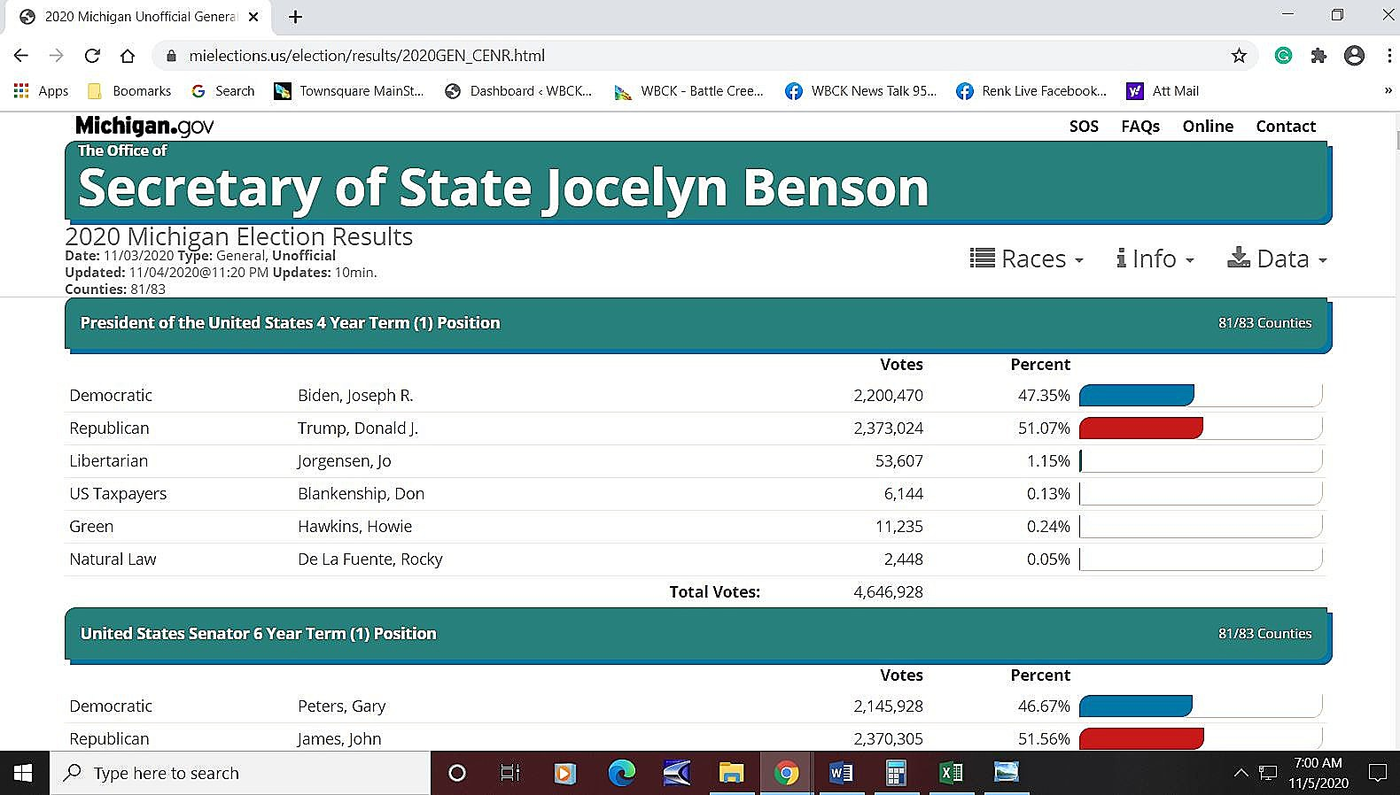 mi s secretary of state official election results page has trump mi s secretary of state official