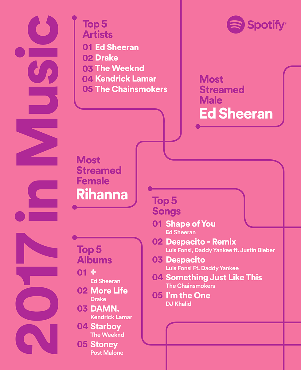 List of most-streamed artists on Spotify